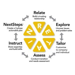 RETAIN steps
